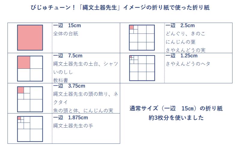 びじゅチューン!「縄文土器先生」イメージの折り紙で使った折り紙