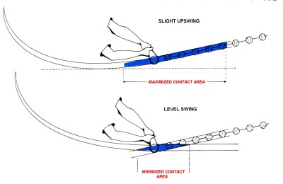 The Science of Hitting Graphic on optimal bat path