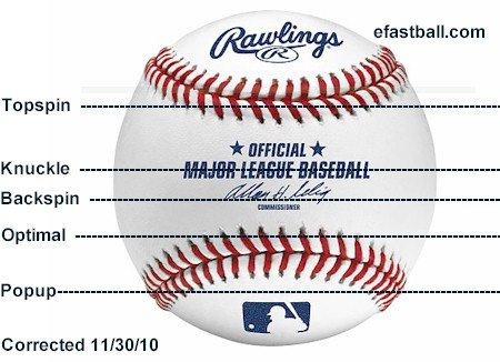 Baseball Batting Mechanics: 'On Path Bottom Half'