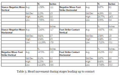 Softball Hitting Tips for Kids: Head Movement During Stages Leading up to Contact