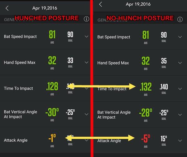 Baseball Hitting Drills Off Tee: Low Back Bend Zepp Swing Experiment