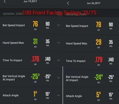 Front Facing Swing Averages