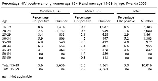 HIV DEMOGRAPHICS FURTHER CONFIRMED: HIV IS NOT SEXUALLY TRANSMITTED (3/6)