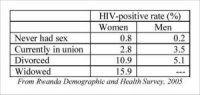 HIV DEMOGRAPHICS FURTHER CONFIRMED: HIV IS NOT SEXUALLY TRANSMITTED (4/6)