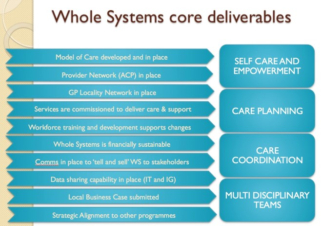 Whole Systems Core Deliverables