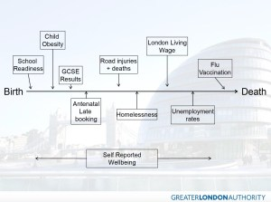 GLA Health Targets