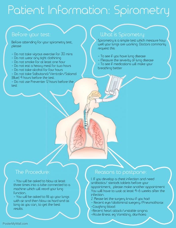 Spirometry info