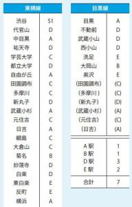 東横線と目黒線各駅の交通広告ランク表。SやAの駅がもっとも高い(東急エージェンシー資料より)