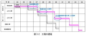 相鉄・東急直通線の新たな工事スケジュール(鉄道・運輸機構の発表資料より)
