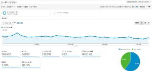 本サイトの2016年12月の閲覧数に関する「Googleアナリティクス」データの詳細