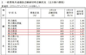 2017年2月1日現在、横浜北地区の各公立高における競争倍率(県資料より)