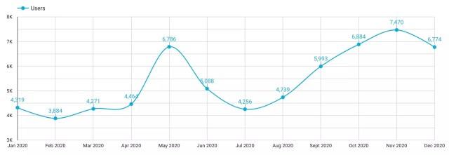 Popularne objave u 2020. - korisnici