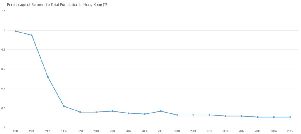 Graph showing the percentage of Farmers against the total population of Hong Kong between 1981 and 2015