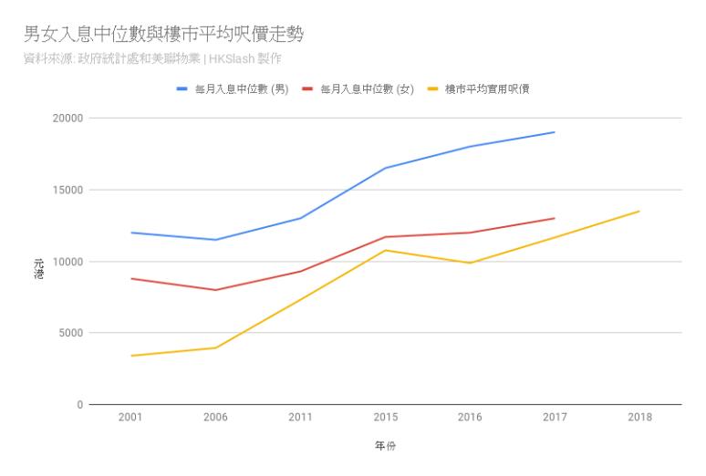 男女入息中位數與樓市平均呎價走勢