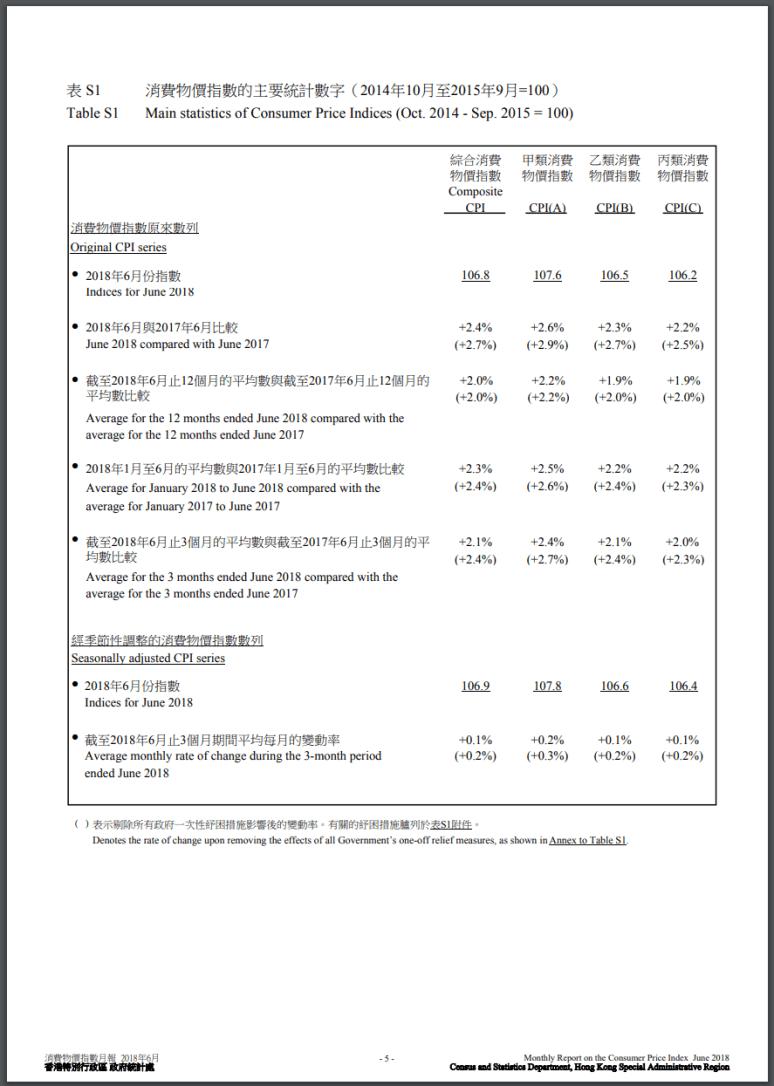 201806 綜合消費物價指數