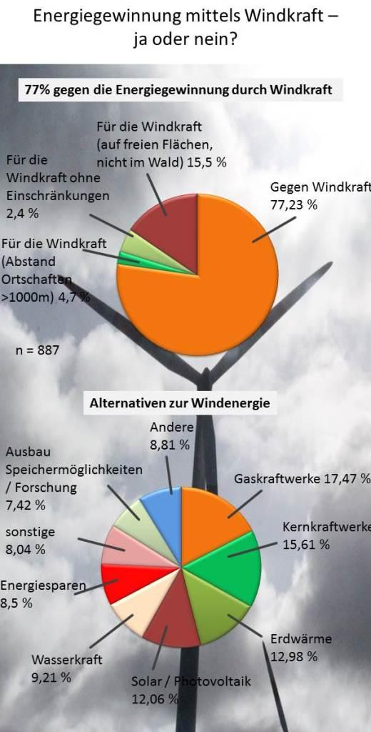 Umfrageergebnisse zur WIndenergie Kreis Limburg-Weilburg