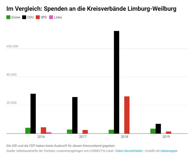 Parteispenden Limburg-Weilburg