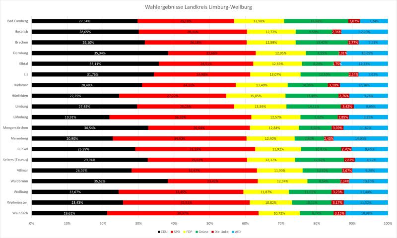 Ergebnisse Bundestagswahl 2021