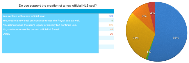 HLS Shield Poll