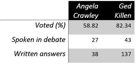 Angela Crawley and Ged Killen compared