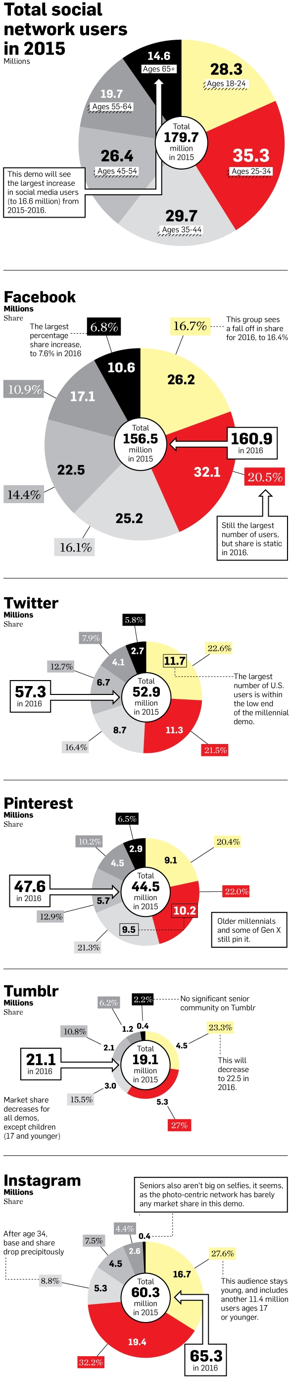Adweek Social Media Infographic