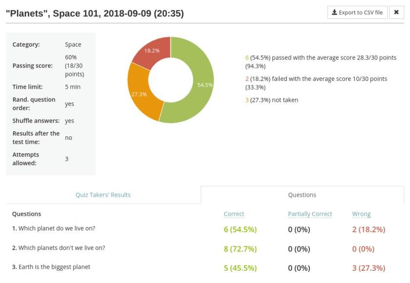 Aggregate test result statistics in the online examination software HmmQuiz