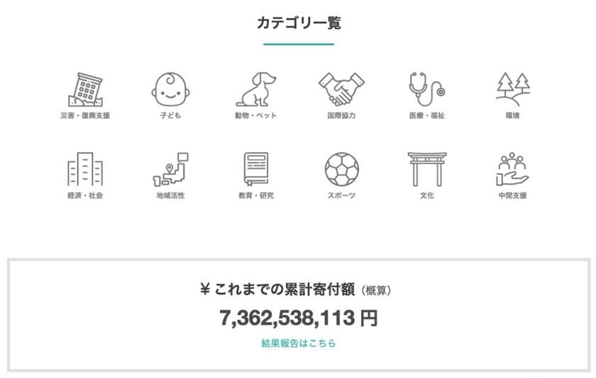 다양한 기부 카테고리. 2021년 3월 19일 현재까지 총 73억엔 가량이 기부되었다고 한다.