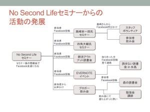 福岡人脈拡大図