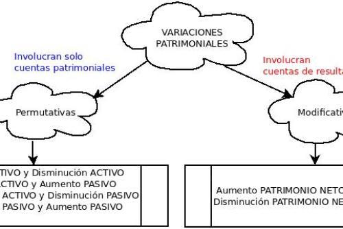 Contabilidad: Variaciones patrimoniales