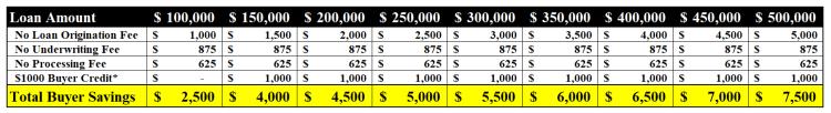 Graph showing savings using ZeroPlus loan from Keller Morgage
