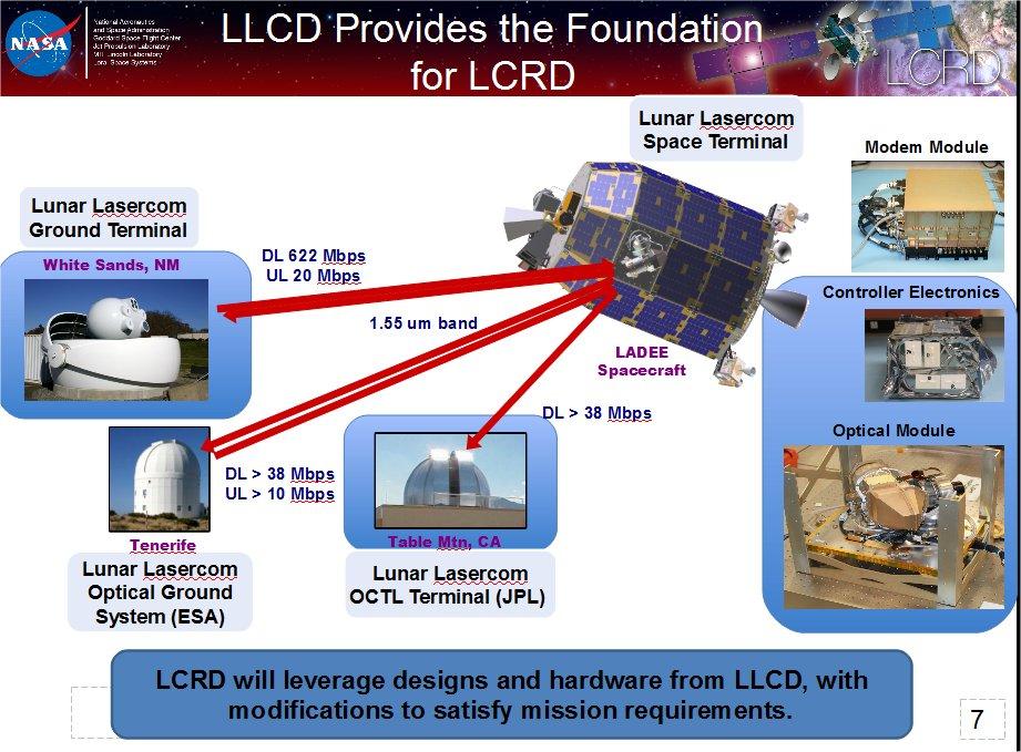 laser communication project