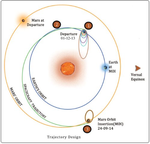 trajectory-design1[1]