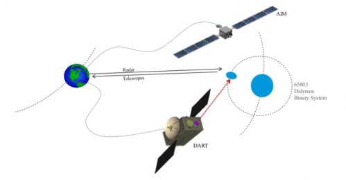 AIDA_mission_concept_node_full_image_2[1]
