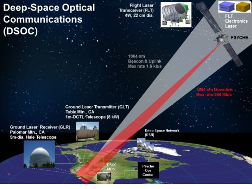 Deep Space Optical Communications (DSOC)