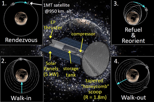 Crosscutting High Apogee Refueling Orbital Navigator (CHARON)