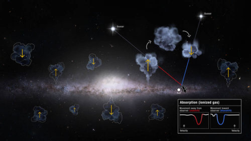Milky Way galaxy's gas recycling