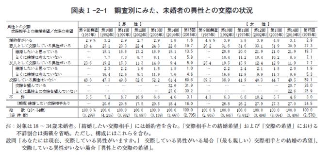 人口動向調査(クリスマス)2018年