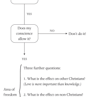 How to Sort through Questions of Conscience