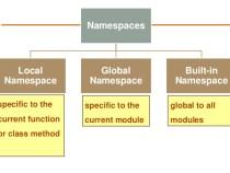 Giới thiệu về .NET framework và namespace trong lập trình c#