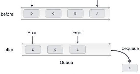 Lập trình cài đặt thuật toán mô tả cấu trúc dữ liệu hàng đợi (queue)