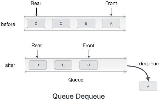 Hoạt động của cấu trúc dữ liệu hàng đợi queue