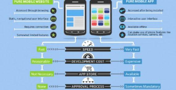 Sự khác nhau giữa Native App, Mobile web app và Hybrid app