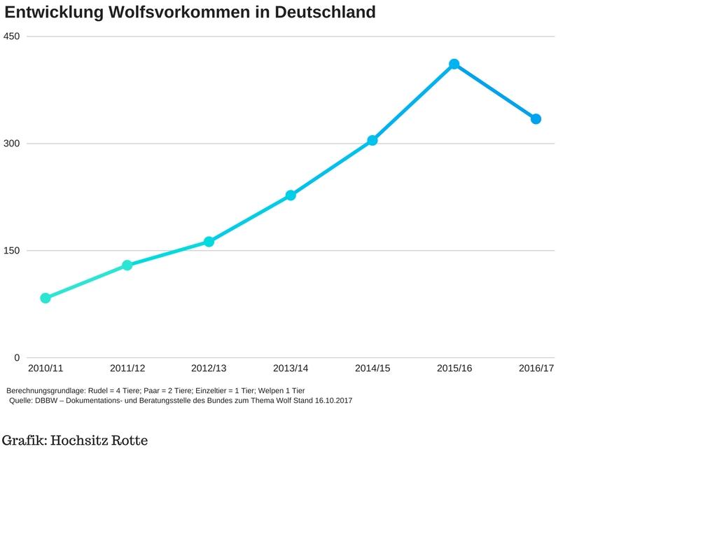Wolfsvorkommen in Deutschland 2010-2017