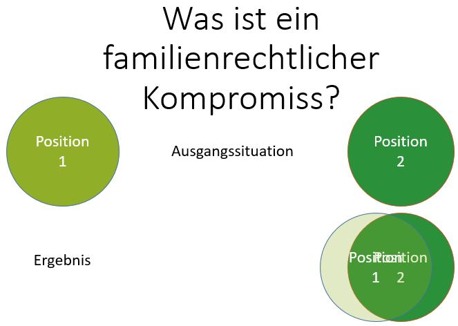 Familienrechtlicher Kompromiss