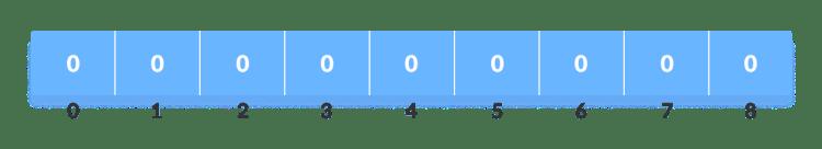 Thuật toán sắp xếp đếm phân phối - Counting Sort