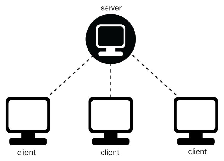 Tìm hiểu về mô hình Client Server