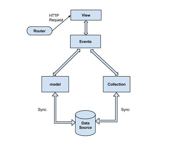 Backbone JS là gì? Tại sao nên học Backbone JS?