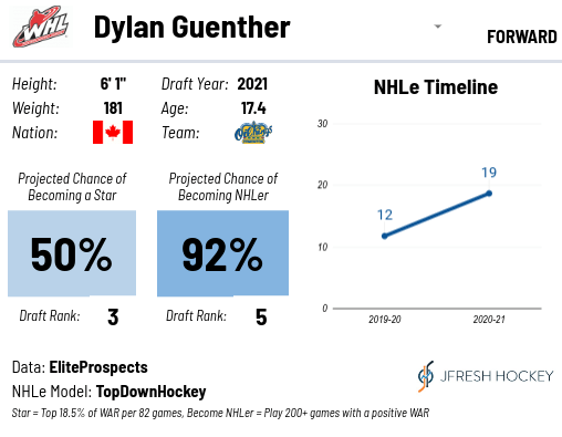 LA Kings Draft Dylan Guenther