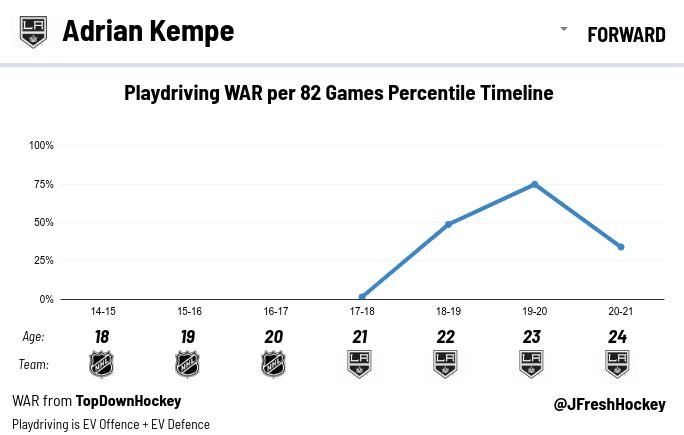LA Kings Adrian Kempe