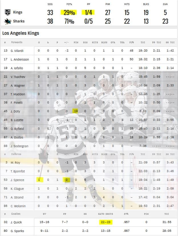 LA Kings vs. Sharks